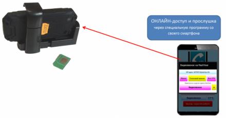 ОНЛАЙН-доступ к системе наблюдения с любого смартфона и планшета (Андроид)